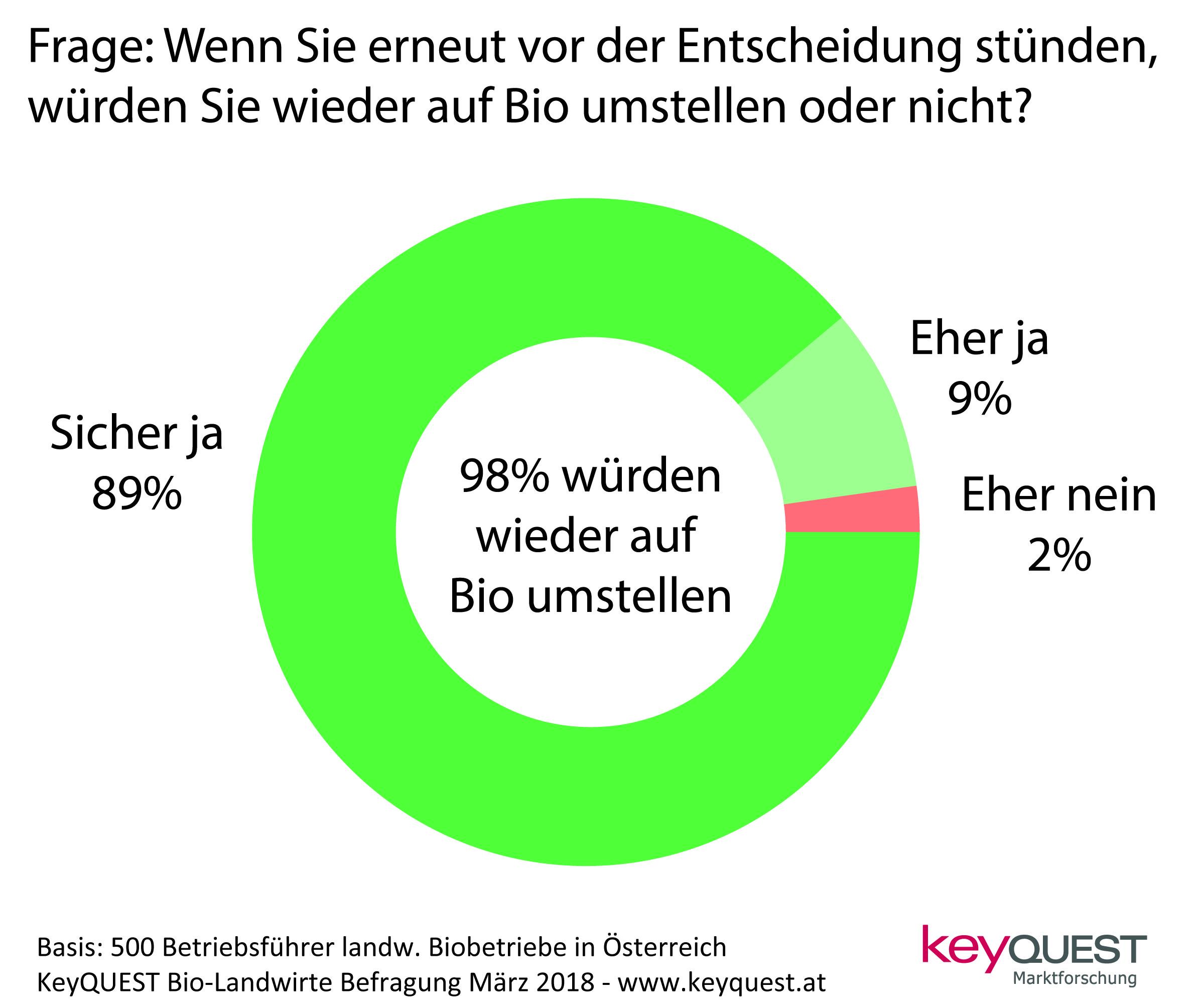 8246d90a81 98% der Bio-Landwirte würden wieder auf Bio umstellen |  agrar-presseportal.de